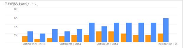 コンテンツ マーケティングのグラフ