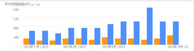 コンテンツSEOのグラフ
